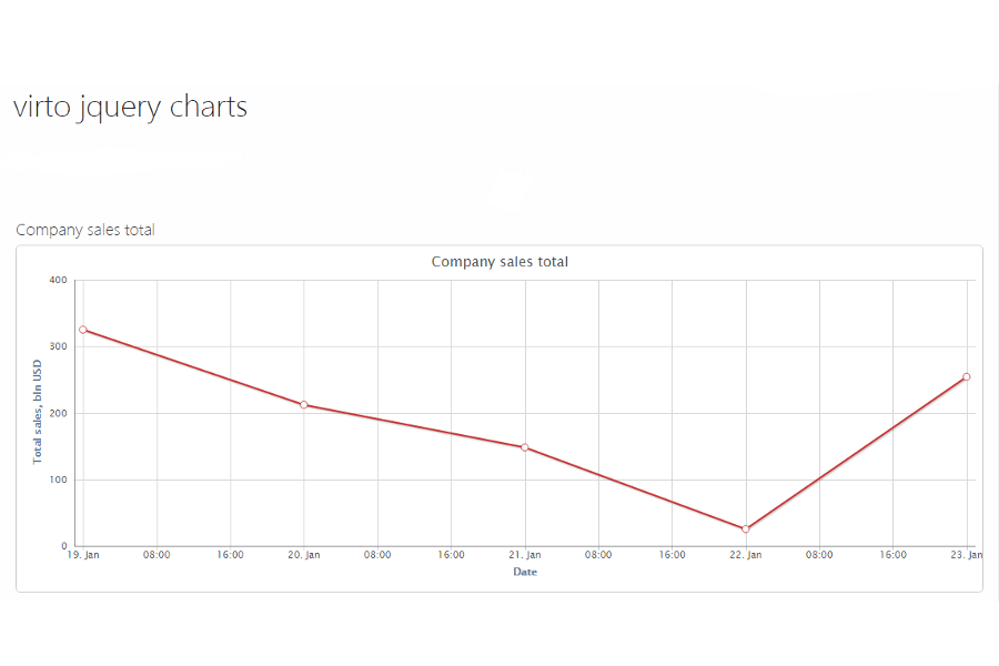 jQuery Charts for SharePoint - Convenient additional options