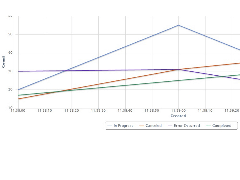 Workflow Status Monitor - Filter workflows
